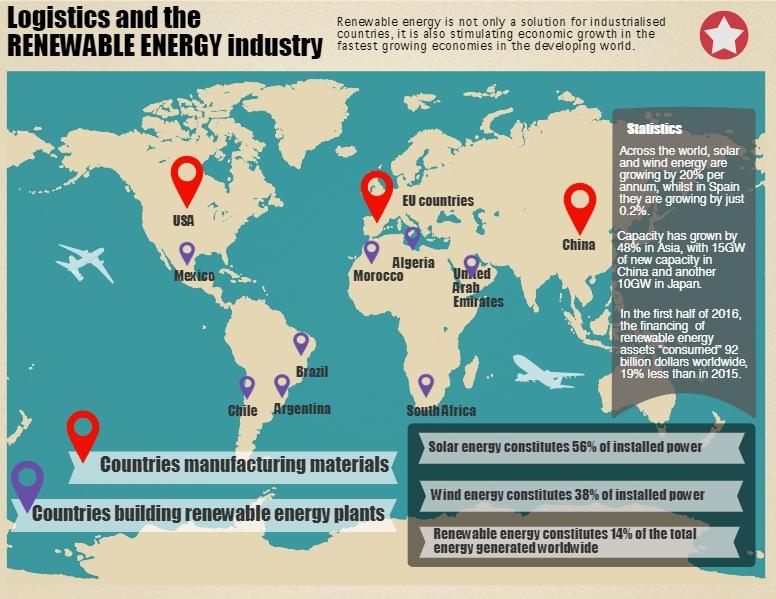 Renewable Energy Logistics Tiba