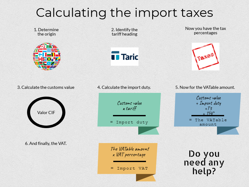 How to calculate import taxes | TIBA